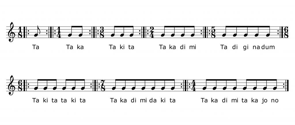 Klavierunterricht Bickenbach, Konnakol-Silben