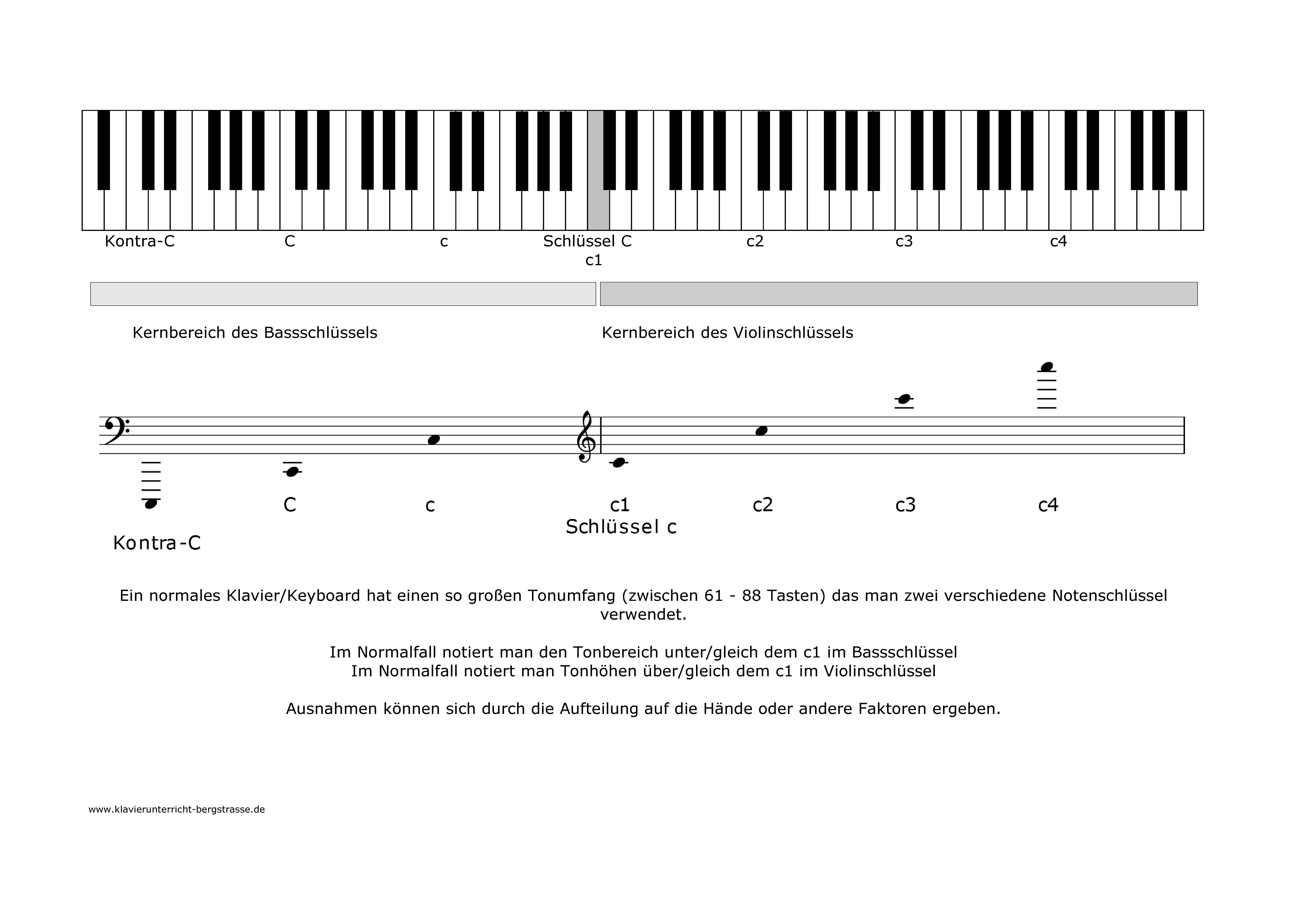 Klaviertastatur, Tonumfang und Notenschlüssel